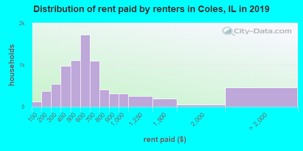 Coles County contract rent distribution in 2009