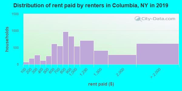 Columbia County contract rent distribution in 2009