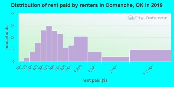 Comanche County contract rent distribution in 2009