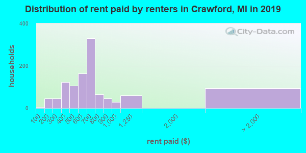 Distribution of rent paid by renters in Crawford, MI in 2019