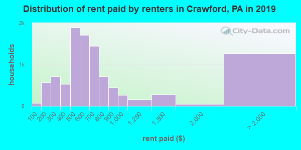 Crawford County contract rent distribution in 2009