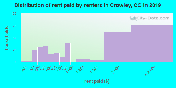 Crowley County contract rent distribution in 2009