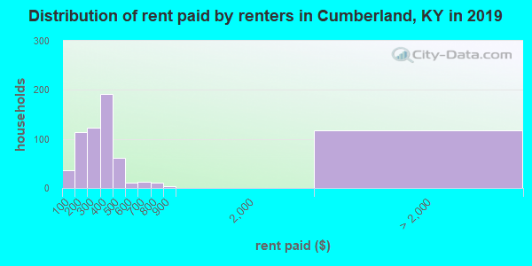 Cumberland County contract rent distribution in 2009