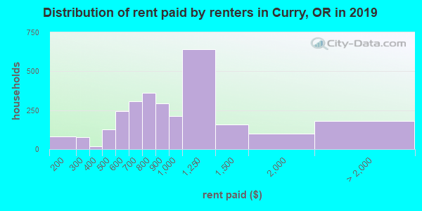 Distribution of rent paid by renters in Curry, OR in 2017