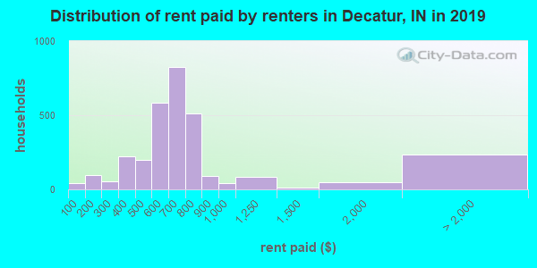 Decatur County contract rent distribution in 2009
