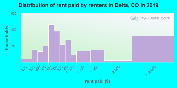 Delta County contract rent distribution in 2009