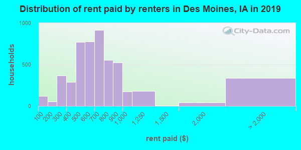 Distribution of rent paid by renters in Des Moines, IA in 2017