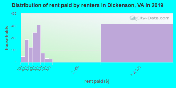 Dickenson County contract rent distribution in 2009