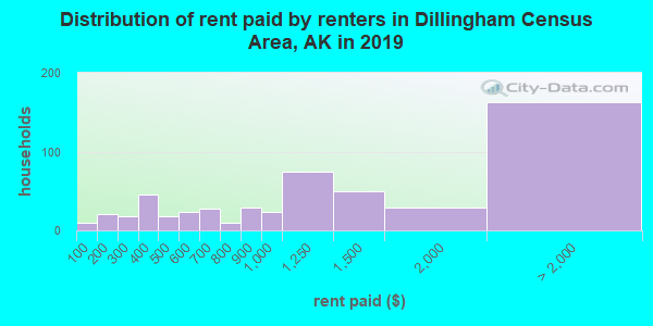 Distribution of rent paid by renters in Dillingham Census Area, AK in 2017