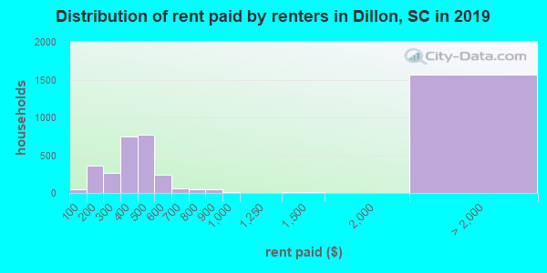 Dillon County contract rent distribution in 2009