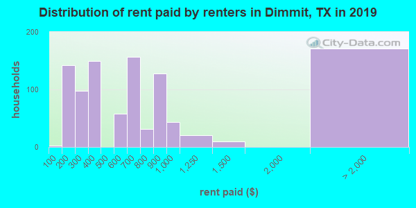 Dimmit County contract rent distribution in 2009