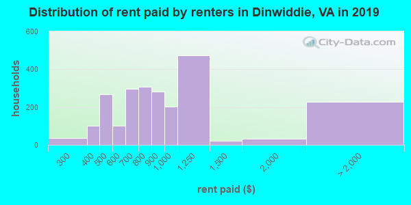 Dinwiddie County contract rent distribution in 2009