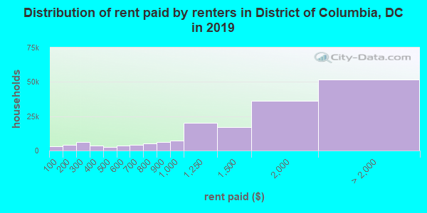 District of Columbia contract rent distribution in 2009