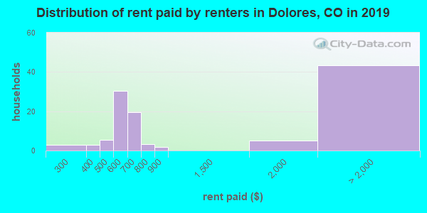 Dolores County contract rent distribution in 2009