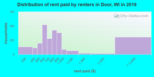 Door County contract rent distribution in 2009