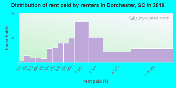 Dorchester County contract rent distribution in 2009