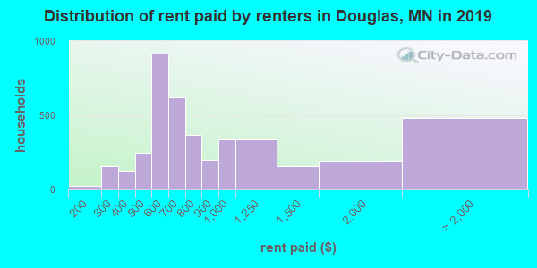 Douglas County contract rent distribution in 2009