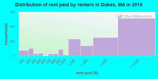 Dukes County contract rent distribution in 2009