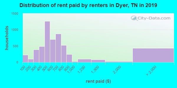 Dyer County contract rent distribution in 2009