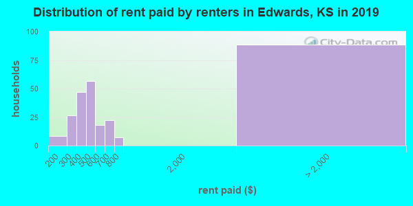Edwards County contract rent distribution in 2009