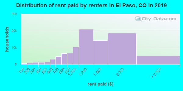 El Paso County contract rent distribution in 2009