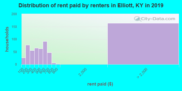 Elliott County contract rent distribution in 2009