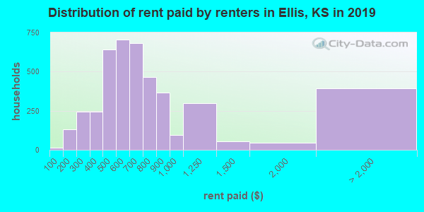Ellis County contract rent distribution in 2009