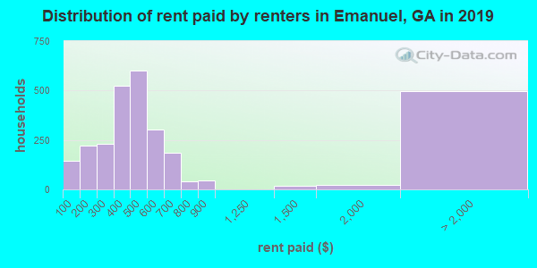 Distribution of rent paid by renters in Emanuel, GA in 2017