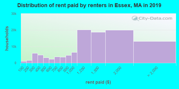 Distribution of rent paid by renters in Essex, MA in 2017