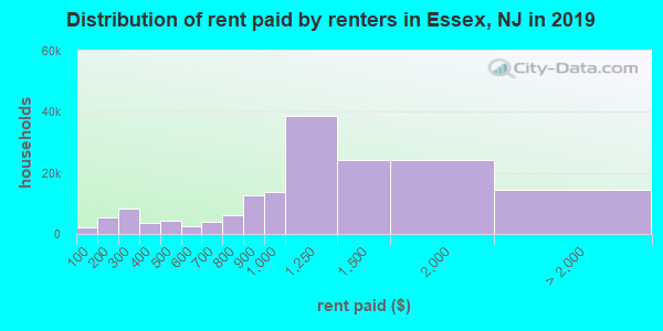 Essex County contract rent distribution in 2009