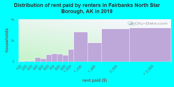 Fairbanks North Star Borough contract rent distribution in 2009