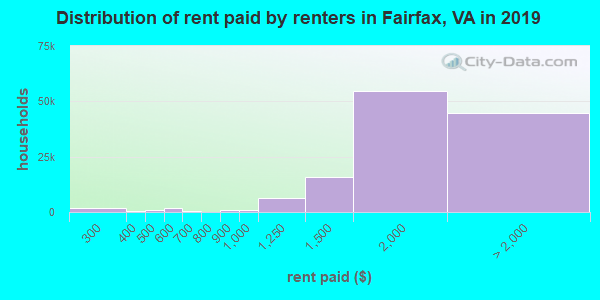 Fairfax County contract rent distribution in 2009