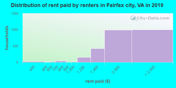 Fairfax city contract rent distribution in 2009