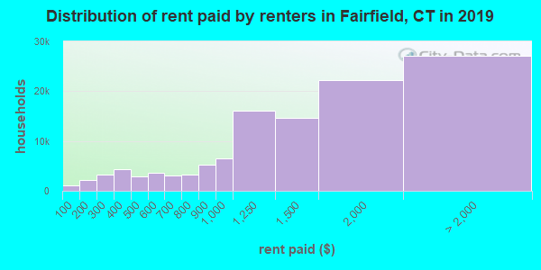 Fairfield County contract rent distribution in 2009