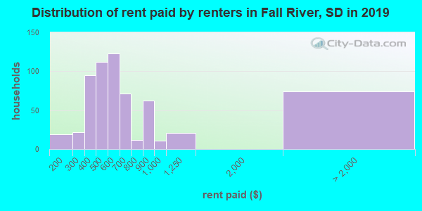 Fall River County contract rent distribution in 2009