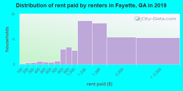 Fayette County contract rent distribution in 2009