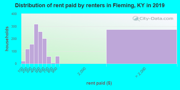 Fleming County contract rent distribution in 2009