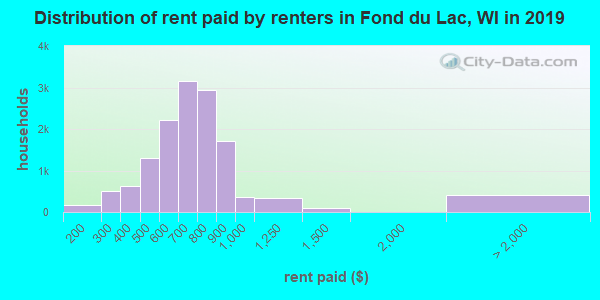 Fond du Lac County contract rent distribution in 2009