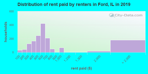 Ford County contract rent distribution in 2009