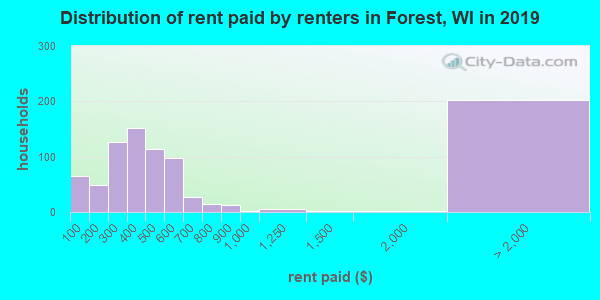 Forest County contract rent distribution in 2009