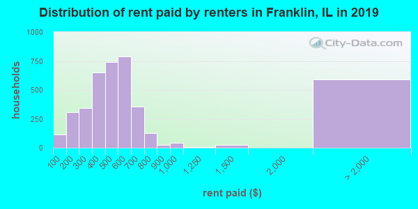 Franklin County contract rent distribution in 2009
