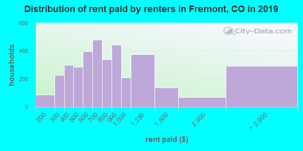 Distribution of rent paid by renters in Fremont, CO in 2017