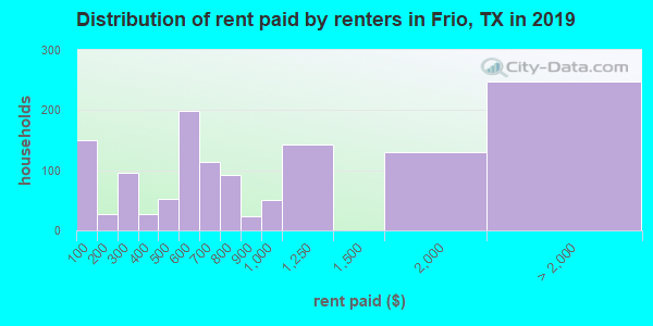 Frio County contract rent distribution in 2009