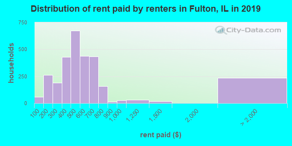 Fulton County contract rent distribution in 2009