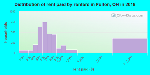 Distribution of rent paid by renters in Fulton, OH in 2017