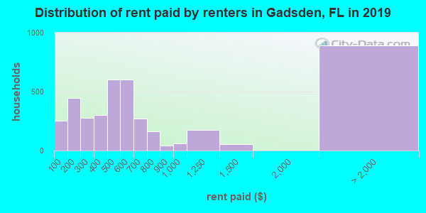 Gadsden County contract rent distribution in 2009