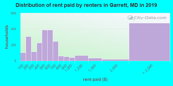 Garrett County contract rent distribution in 2009