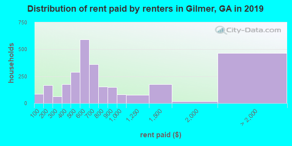 Gilmer County contract rent distribution in 2009