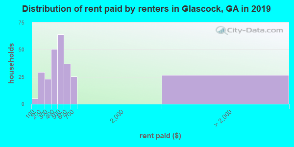 Glascock County contract rent distribution in 2009