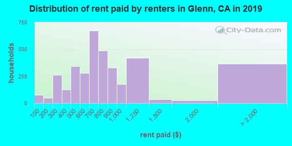 Glenn County contract rent distribution in 2009